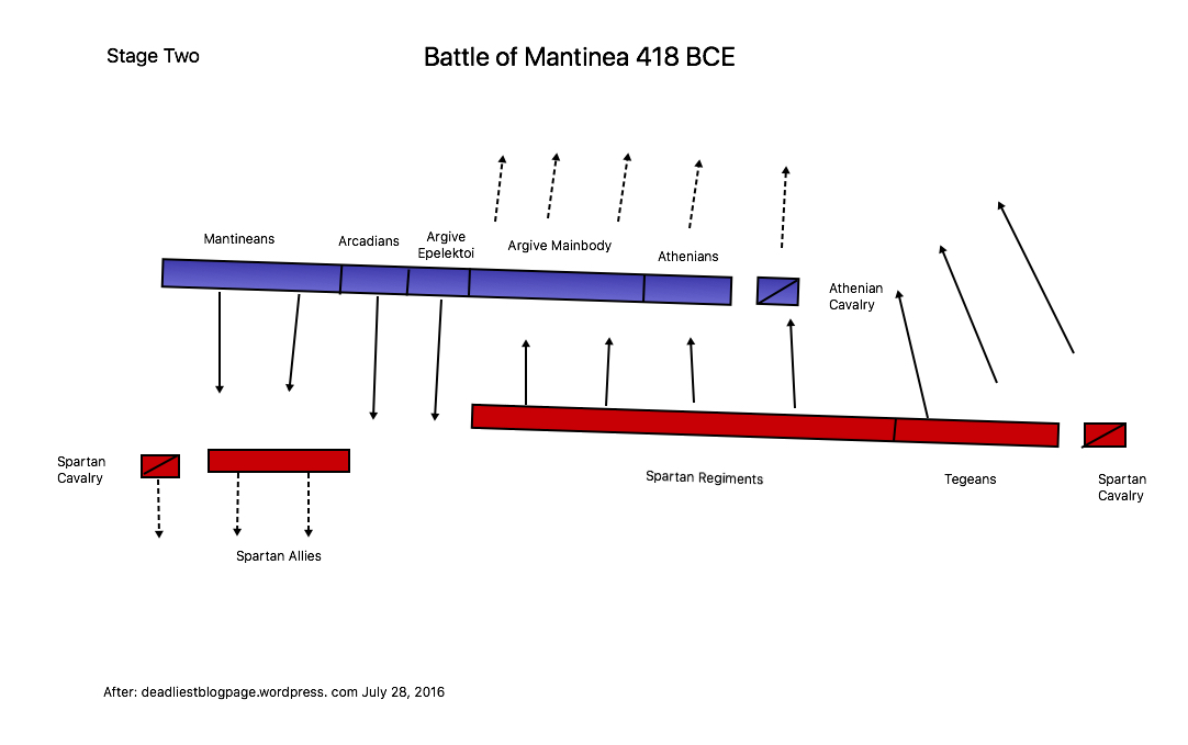 Battle of Mantinea Stage Two