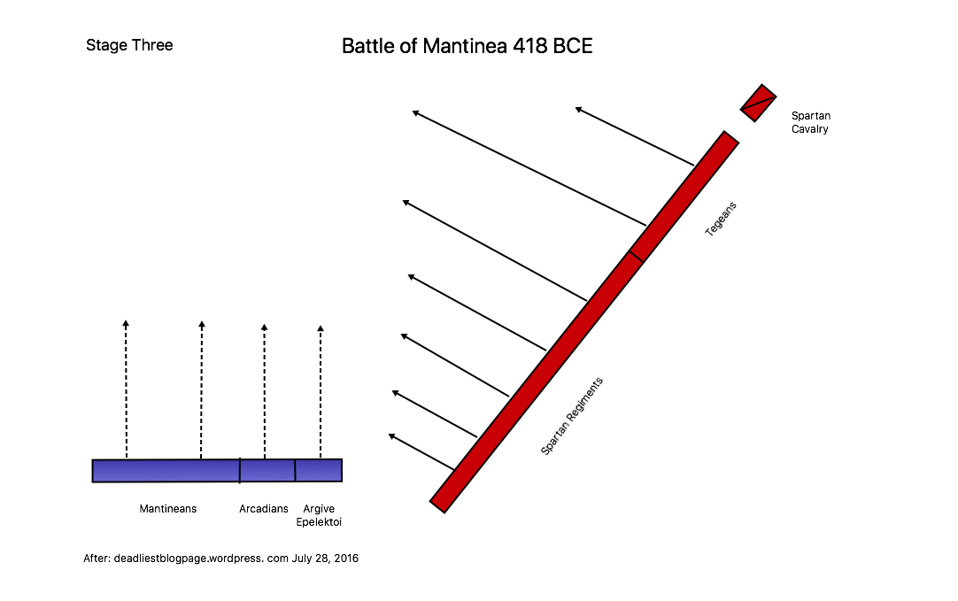 Battle of Mantinea Stage Three