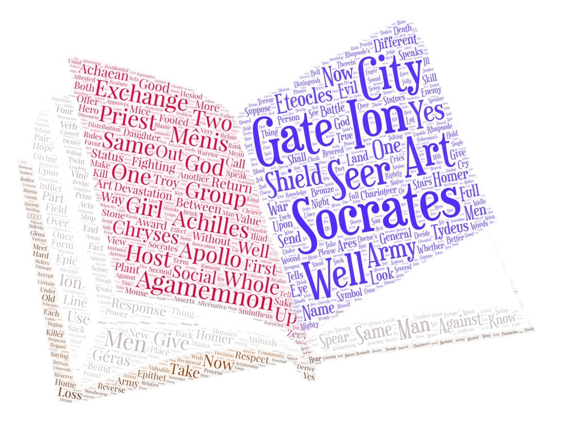 Word cloud - book selections