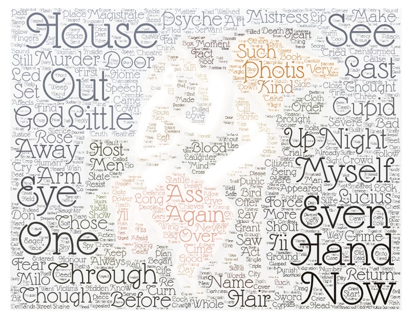 Word cloud of Cupid and Psyche